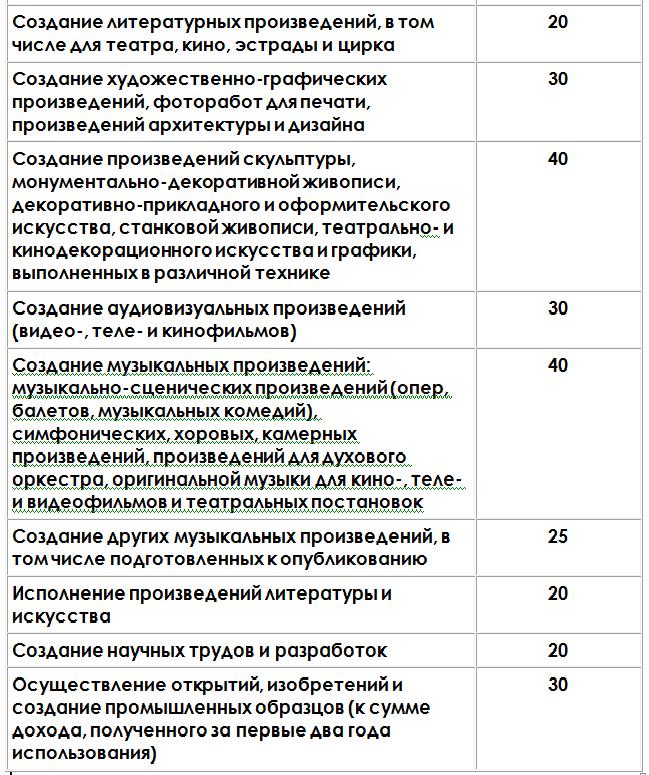Профессиональный налоговый вычет по ндфл для ип исправить кредитную историю Щелковский проезд